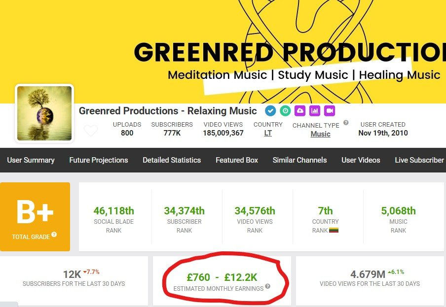 greenred youtube earnings